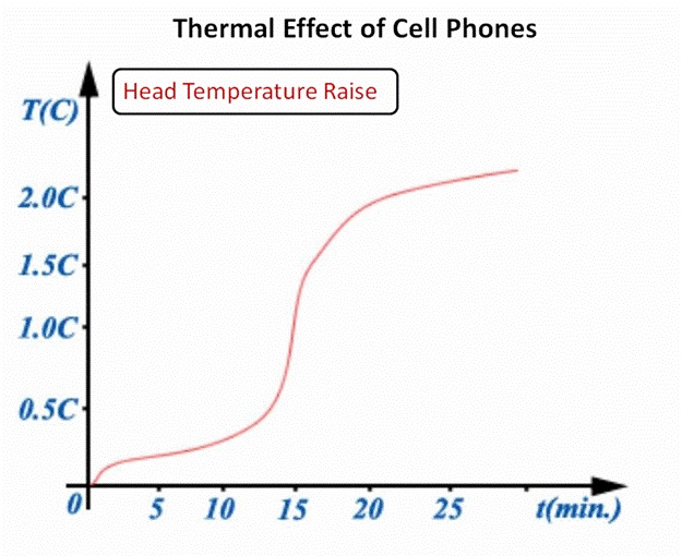 effects of cell phones on health essay Free 980 words essay on positive and negative effects of mobile phone for school and college students balancing the scale: pros and cons of mobile phones today in.