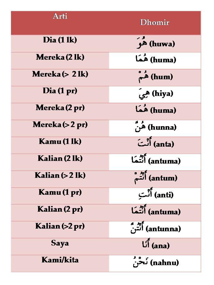 Kata Cinta Bahasa Arab Curhat Cinta